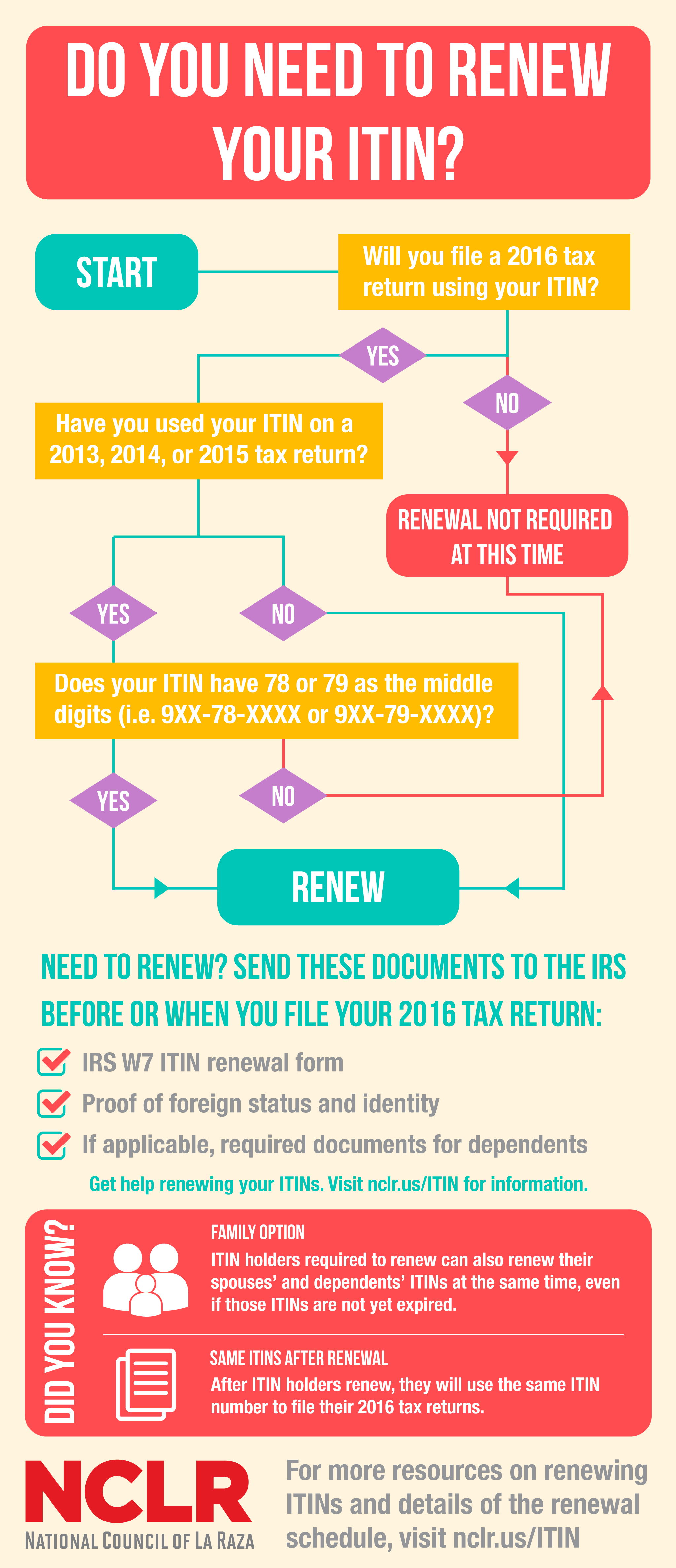 Itin renewals itin tax filing issues for immigrants national itin renewal infographic in english falaconquin