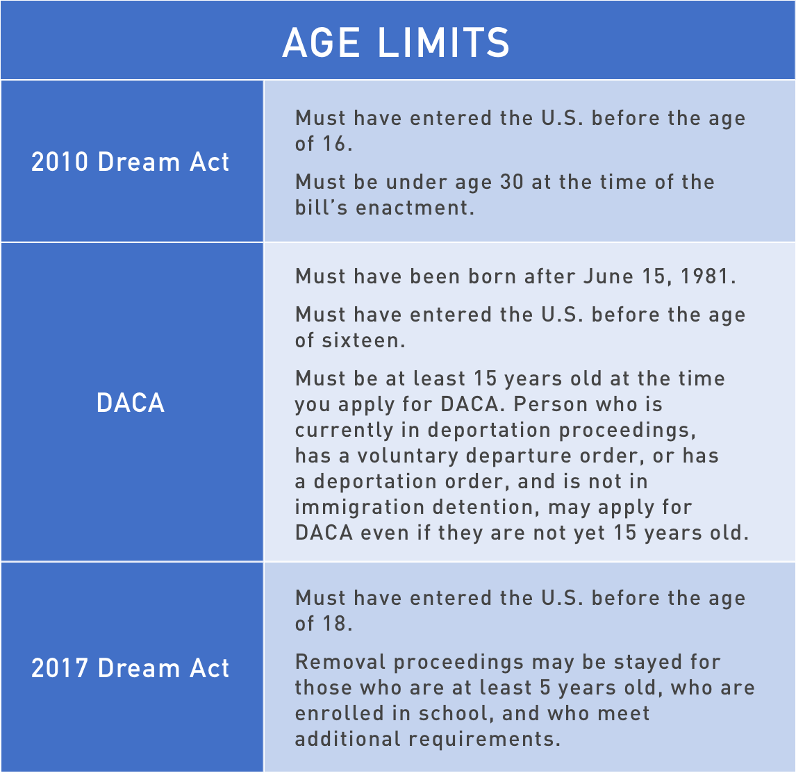 Provisions of 2010 and 2017 Dream Acts and DACA - National