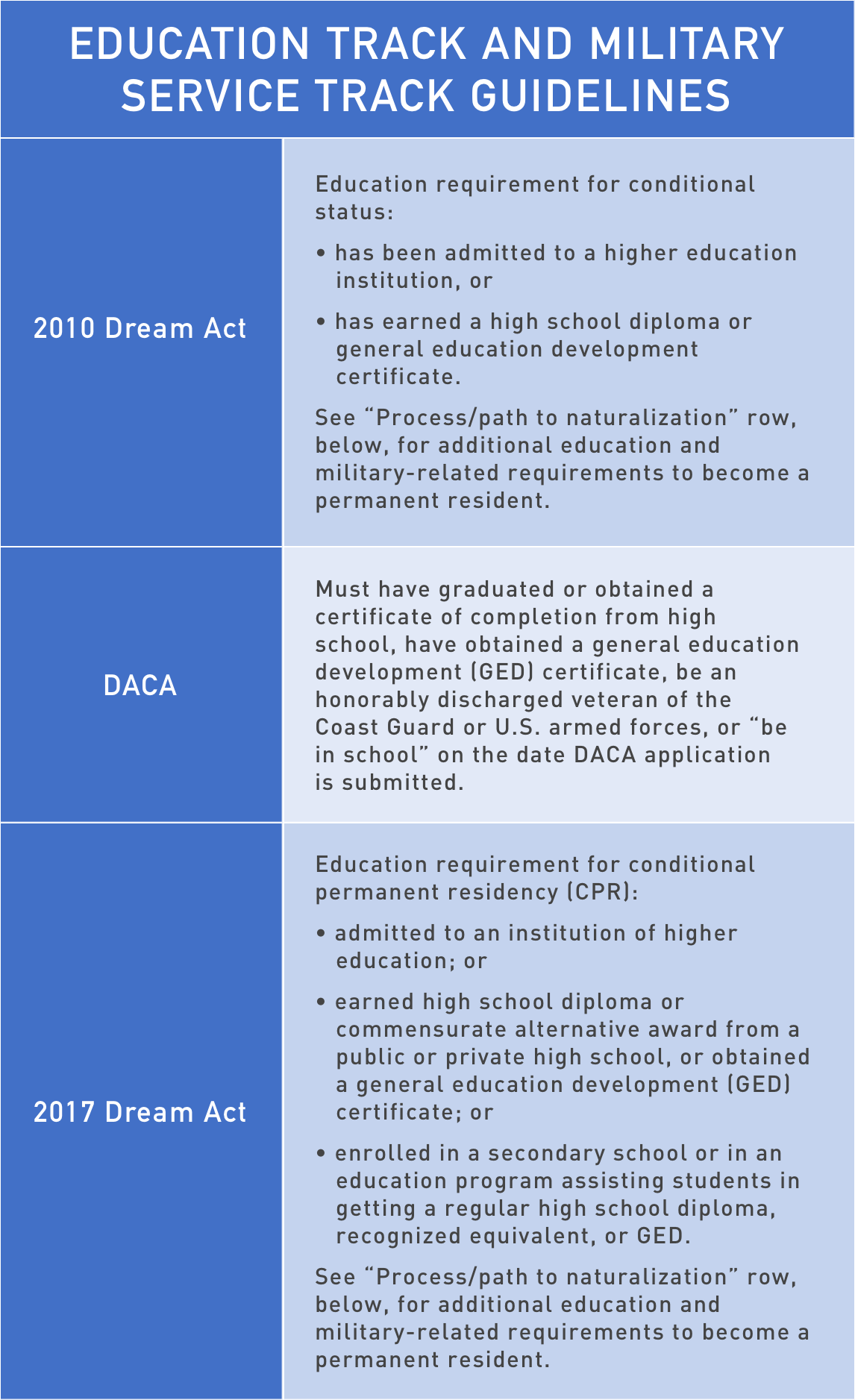 Provisions of 2010 and 2017 dream acts and daca national provisions compared include those having to do with age requirements continuous and physical presence in the united states immigration status at the time xflitez Choice Image